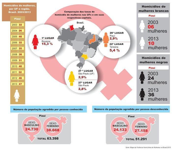 Piauí tem menor índice de assassinatos contra mulheres no Brasil