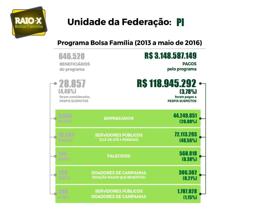 Empresários e até mortos são suspeitos de receber Bolsa Família no Piauí