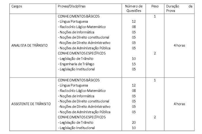 Concurso do Detran Maranhão tem 170 vagas e salários até R$ 4 mil; VEJA O EDITAL