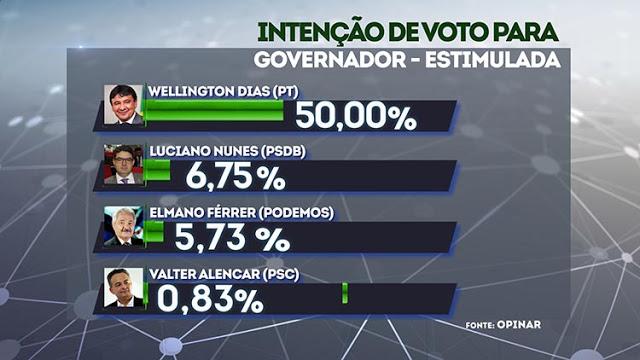 ELEIÇÕES 2018: Wellington Dias lidera com 50% as intenções de voto para o governo. Veja números!