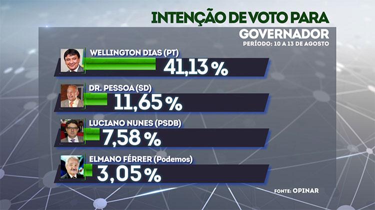 Wellington Dias lidera com 41% a terceira rodada de pesquisa Opinar