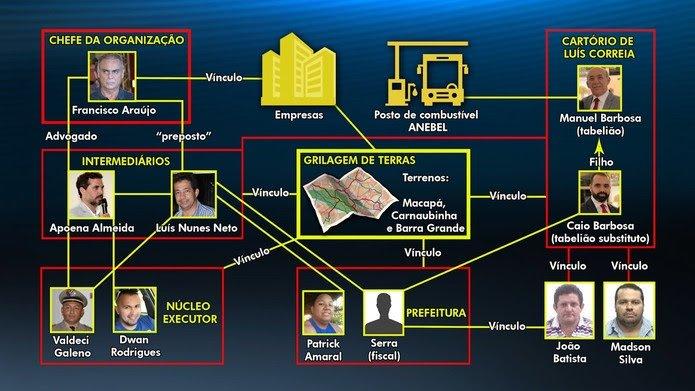 Barra Grande é alvo de operação do Gaeco, que investiga grilagem de terras