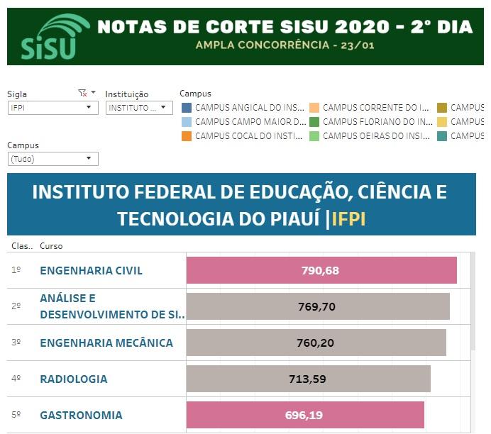 SISU: Veja as maiores notas de corte da UFPI, UESPI e IFPI