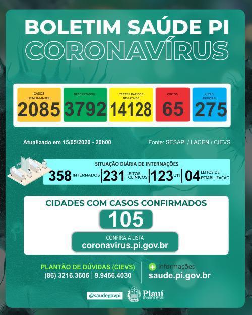 Piauí superou a marca de mais de 2 mil casos do novo coronavírus